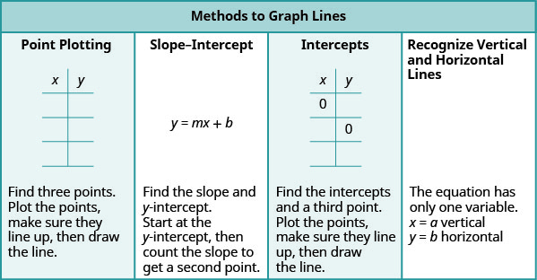 "The table has a title row that reads ""Methods to Graph Lines"". Below this are four columns. The first column contains the following: Point Plotting. A blank table with two columns and four rows. The first row is a header row with the headers ""x"" and ""y"". Find three points. Plot the points, make sure they line up, them draw the line. The second column contains: Slope-Intercept. Y equals m x plus b. Find the slope and y-intercept, then count the slope to get a second point. The third column: Intercepts. A table with two columns and four rows. The first row is a header row with the headers ""x"" and ""y"". In the first row there is a 0 in the x column. In the second row there is a 0 in the y column. The remaining spaces are blank. Fourth column. Recognize vertical and horizontal lines. The equation has only one variable. X equals a vertical. Y equals b horizontal."