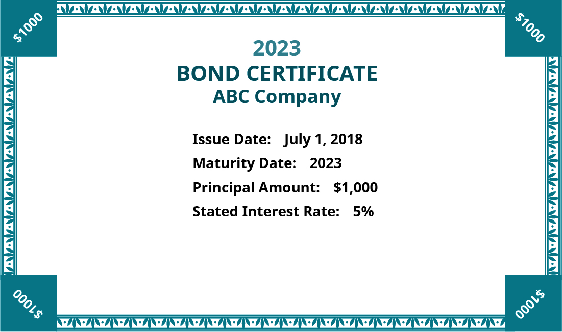 Picture of a Bond Certificate for ABC Company, listing the Issue date as July 1, 2018, Maturity Date as 2023, Principle Amount $1,000, and Stated Interest rate 5 percent.