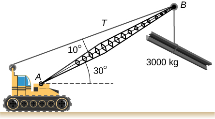 Figure is a schematic drawing of a crane lifting a 3000-kg load. Arm of a crane forms a 30 degree angle with the line parallel to the ground. Cable supporting load forms a 10 degree angle with the arm.