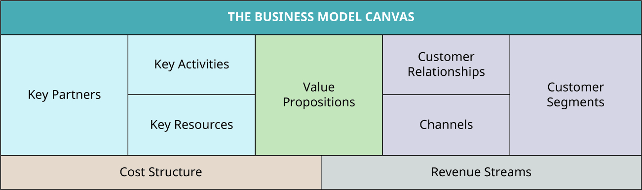The business model canvas consists of key partners, key activities, key resources, value propositions, customer relationships, channels, customer segments, cost structure, and revenue streams.