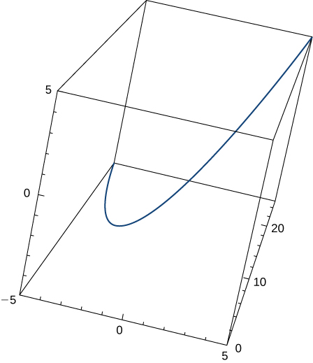This figure is the graph of a curve in 3 dimensions. It is inside of a box. The box represents an octant. The curve begins in the bottom left corner of the box and bends through the box to the upper left side.