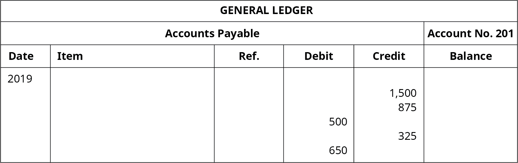 "A General Ledger titled ""Accounts Payable No. 201"" with six columns. Date: 2019. Debit column entries: 500, 650. Credit column entries: 1,500, 875, 325."