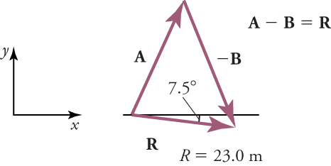 An x-y axis is shown on the left. On the right, vectors A, negative B, and R form a triangle. R and the x-axis form an angle with a measure of seven point five degrees. A minus B equals R and R equals twenty-three meters.