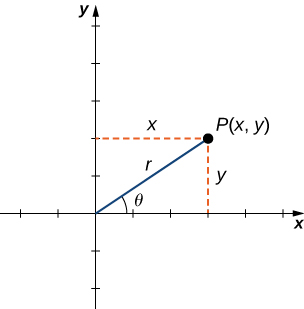 A point P(x, y) is given in the first quadrant with lines drawn to indicate its x and y values. There is a line from the origin to P(x, y) marked r and this line make an angle θ with the x axis.