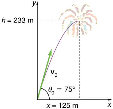 The x y graph shows the trajectory of fireworks shell. The initial velocity of the shell v zero is at angle theta zero equal to seventy five degrees with the horizontal x axis. The fuse is set to explode the shell at the highest point of the trajectory which is at a height h equal to two hundred thirty three meters and at a horizontal distance x equal to one hundred twenty five meters from the origin.
