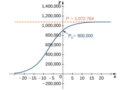 A graph of a logistic curve for the deer population with an initial population P_0 of 900,000. The graph begins as an increasing concave up function in quadrant two, changes to an increasing concave down function, crosses the x axis at (0, 900,000), and asymptotically approaches P = 1,072,764 as x goes to infinity.