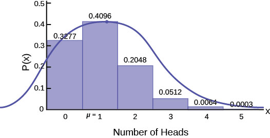 A histogram showing the frequency distribution of a binomial distribution with p = 0.2 and n = 5. The random variable X represents number of heads. The vertical y axis represents Probability P(X). Each bar has a label on the horizontal axis in the center of the bar. The labels are 0, 1, 2, 3, 4, 5. The height of the bar at 0 is 0.3277. The height of the bar at 1 is 0.4096. The height of the bar at 2 is 0.2048. The height of the bar at 3 is 0.0512. The height of the bar at 4 is 0.0064. The height of the bar at 5 is 0.0003. Superimposed on the histogram is a normal distribution curve with mean mu = 1.