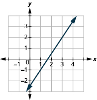 "The graph shows the x y-coordinate plane. The x-axis runs from -1 to 4. The y-axis runs from -2 to 3. A line passes through the points ""ordered pair 3, 2"" and ""ordered pair 1, -1""."
