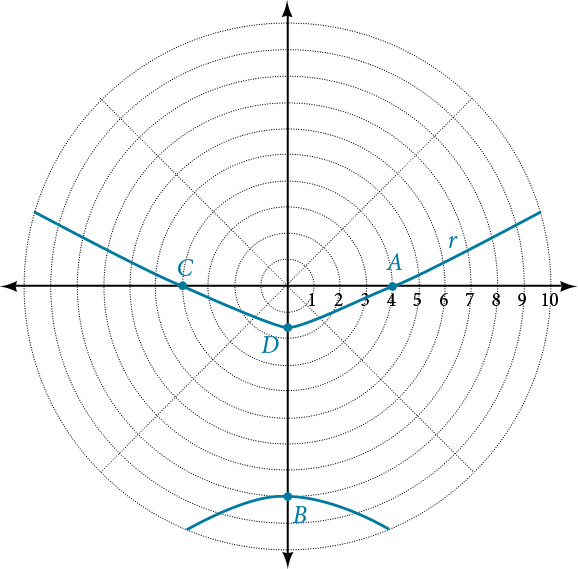 A vertical hyperbola is shown in a polar coordinate system, centered below the Pole. The Vertices are on the vertical axis through the Pole. The upper Vertex is labeled D and the lower Vertex is labeled B. The points where the upper branch of the hyperbola intersect the Polar Axis and its horizontal extension are labeled A and C respectively. The Polar Axis tick marks are labeled 1, 2, 3, 4, 5, 6, 7, 8, 9, 10.