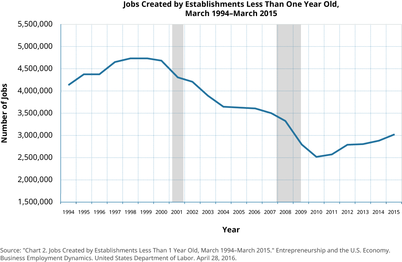 A graph of the jobs created by establishments less than one year old from 1994 to 2015. There were approximately 4,200,000 such jobs in 1994, which increased gradually until 1999 at around 4,750,000, then gradually falling to a low in 2010 to approximately 2,500,000 before gradually climbing again to around 3,000,000 in 2015. Source: U.S. Bureau of Labor Statistics.