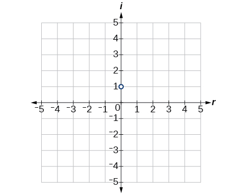 Coordinate plane with the x and y axes ranging from -5 to 5.  The point i is plotted.