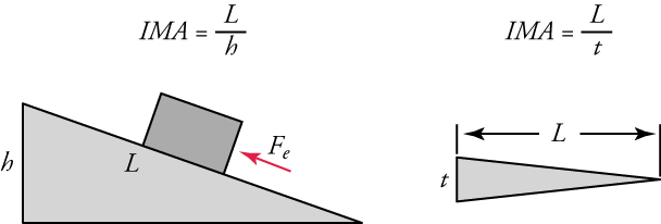 Two diagrams are shown side-by-side. On the left, an inclined plane is shown. Its horizontal surface distance is labeled L and its height is labeled h. A box is shown on the surface with a force vector that points up the plane. The equation IMA equals L over h is shown. On the right, a wedge is shown. Its horizontal surface distance is labeled L. Its height is labeled t. The equation IMA equals L over t is also shown.
