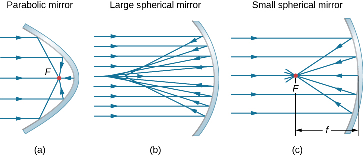Figure a shows the cross section of a parabolic mirror. Parallel rays reflect from it and converge at a point labeled F, within the parabola. Figure b shows parallel rays reflected from an arc. They are reflected towards various different points close to each other. Figure c shows an arc whose radius of curvature is much bigger compared to that of the arc in figure b. Parallel rays reflect from it and converge at a point labeled F. The distance from point F to the mirror is labeled f.