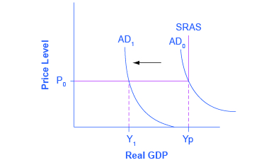 Keynesian view of the AD/AS model shows that with a horizontal AS, a decrease in demand leads to a decrease in output, but no decrease in prices.