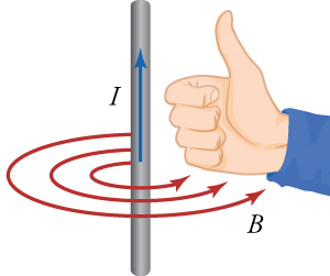Demonstration of the right-hand rule, where the thumb points in the direction of the current and the fingers curl in the direction of the magnetic field.