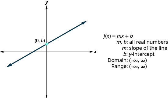 "This figure has a graph of a straight line on the x y-coordinate plane. The line goes through the point (0, b). Next to the graph are the following: ""f of x equalsm x plus b"", ""m, b: all real numbers"", ""m: slope of the line"", ""b: y-intercept"", ""Domain: (negative infinity, infinity)"", and ""Range: (negative infinity, infinity)""."