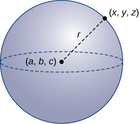 "This image is a sphere. It has center at (a, b, c) and has a radius represented with a broken line from the center point (a, b, c) to the edge of the sphere at (x, y, z). The radius is labeled ""r."""
