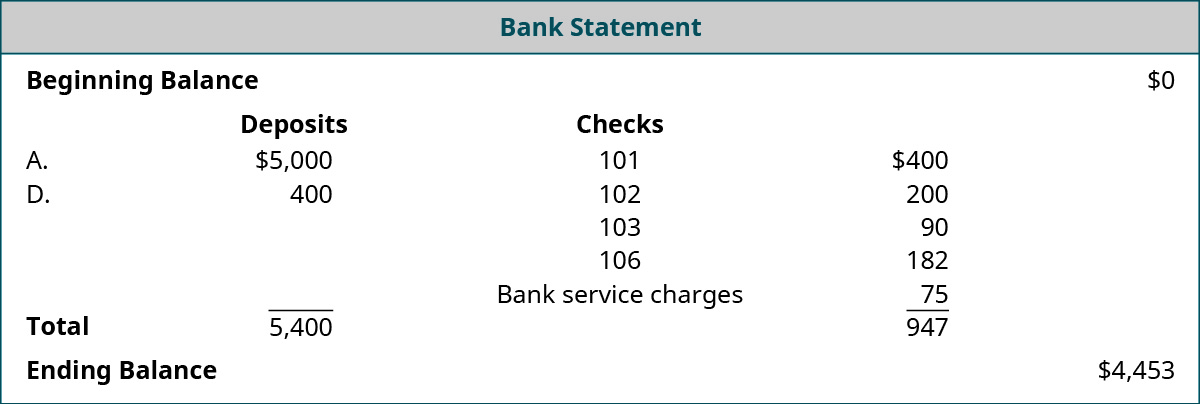 Bank Statement: Beginning Balance $0; Deposits: A. $5,000, D. $400, Total $5,400; Checks numbered 101 $400, 102 $200, 103 $90, 106 $182; Bank service charges $75, Total reductions $947; Ending Balance $4,453.