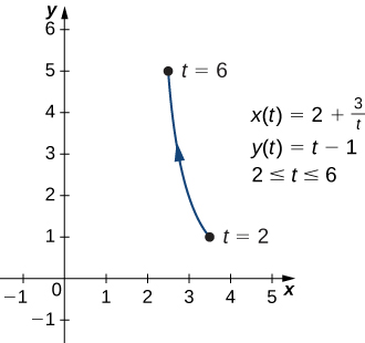 A curved line going from (3.5, 1) to (2.5, 5) with arrow going in that order. The point (3.5, 1) is marked t = 2 and the point (2.5, 5) is marked t = 6. On the graph there are also written three equations: x(t) = 2 + 3/t, y(t) = t − 1, and 2 ≤ t ≤ 6.