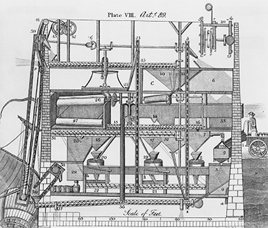 A mechanical drawing shows the workings of a flour mill, with the parts of machinery labeled.