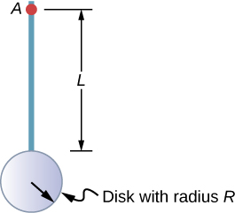 Figure shows a disk with radius R connected to a rod with length L.
