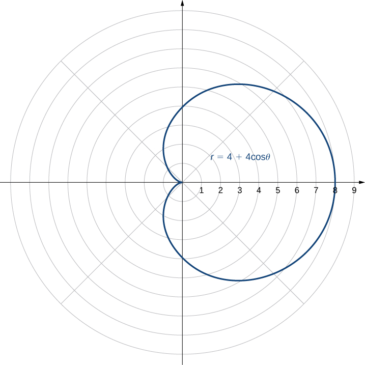 The graph of r = 4 + 4 cosθ is given. It vaguely looks look a heart tipped on its side with a rounded bottom instead of a pointed one. Specifically, the graph starts at the origin, moves into the second quadrant and increases to a rounded circle-like figure. The graph is symmetric about the x axis, so it continues its rounded circle-like figure, goes into the third quadrant, and comes to a point at the origin.
