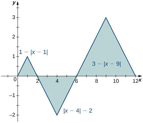 A graph of three shaded triangles. The first has endpoints at (0, 0), (2, 0), and (1, 1) and corresponds to the function 1 - |x-1| over [0, 2]. The second has endpoints at (2, 0), (6, 0), and (4, -2) and corresponds to the function |x-4| - 2 over [2, 6]. The third has endpoints at (6, 0), (12, 0), and (9, 3) and corresponds to the function 3 - |x-9| over [6, 12].