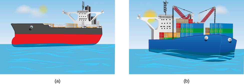 Figure A is a drawing of an unloaded ship floating high in the water. Figure B is a drawing of a loaded ship floating deeper in the water.
