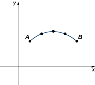 A curved line in the first quadrant with points marked for x = 1, 2, 3, 4, and 5. These points have values roughly 2.1, 2.7, 3, 2.7, and 2.1, respectively. The points for x = 1 and 5 are marked A and B, respectively.