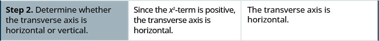 Step 2 is to determine whether the transverse axis is horizontal or vertical. Since the x squared term is positive, the transverse axis is horizontal.