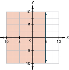 This figure has the graph of a straight vertical dashed line on the x y-coordinate plane. The x and y axes run from negative 10 to 10. A vertical dashed line is drawn through the points (5, negative 1), (5, 0), and (5, 1). The line divides the x y-coordinate plane into two halves. The left half is shaded red to indicate that this is where the solutions of the inequality are.