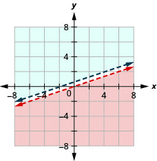 This figure shows a graph on an x y-coordinate plane of -2x + 6y is less than 0 and 6y is greater than 2x + 4. The area to the left or right of each line is shaded different colors. There is no area where the shaded areas overlap. Both lines are dotted.