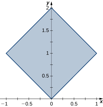 A square with side lengths square root of 2 rotated 45 degrees with one corner at the origin and another at (1, 1).