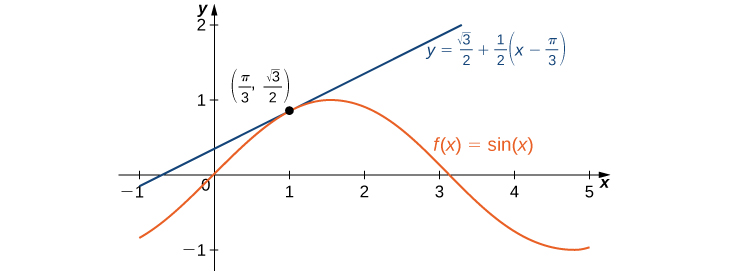 The function f(x) = sin x is shown with its tangent at (π/3, square root of 3 / 2). The tangent appears to be a very good approximation for x near π / 3.