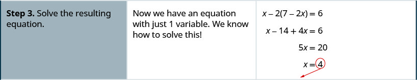 Step 3 is to solve the resulting equation. Now we have an equation with just 1 variable. We solve it to get x equal to 4.