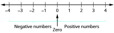 "A number line extends from negative 4 to 4. A bracket is under the values ""negative 4"" to ""0"" and is labeled ""Negative numbers"". Another bracket is under the values 0 to 4 and labeled ""positive numbers"". There is an arrow in between both brackets pointing upward to zero."
