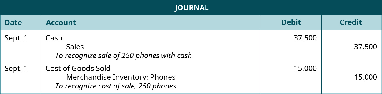"A journal entry shows a debit to Cash for $37,500 and credit to Sales for $37,500 with the note ""to recognize sale of 250 phones with cash,"" followed by a debit to Cost of Goods Sold for $12,000 and credit to Merchandise Inventory: Phones for $15,000 with the note ""to recognize cost of sale, 250 phones."""