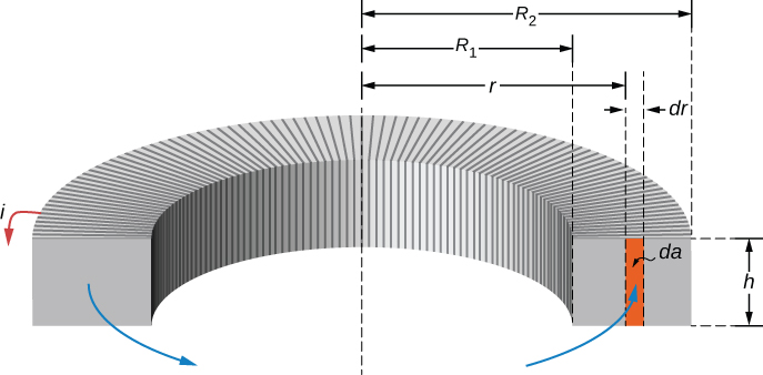 Figure shows the cross section of a toroid. The inner radius of the ring is R1 and the outer radius is R2. The height of the rectangular cross section is h. A small section of thickness dr is located at the center of the rectangular cross section. This is at a distance r from the center of the ring. The area within the rectangular cross section with thickness dr and height h is highlighted and labeled da. Field lines and current i flowing through the toroid are shown.