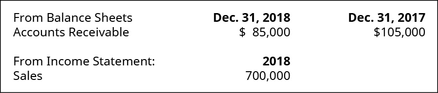 From Balance Sheets on December 31, 2018: Accounts Receivable 85,000. December 31, 2017: Accounts Receivable $105,000. From Income Statement of 2018: Sales 700,000.