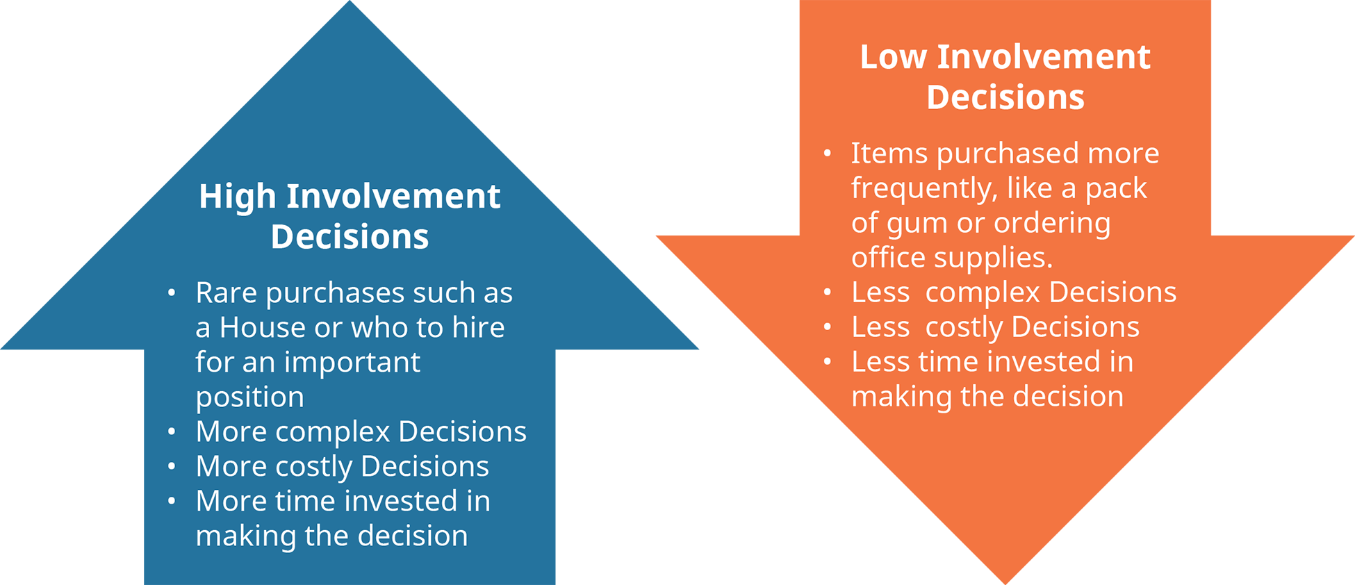 A diagram illustrates the different characteristics of high-involvement and low-involvement decisions.