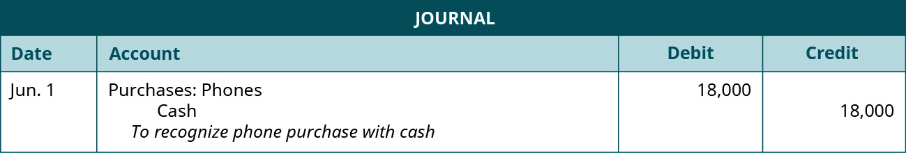 "A journal entry shows a debit to Purchases: Phones for $18,000 and a credit to Cash for $18,000 with the note ""to recognize phone purchase with cash."""