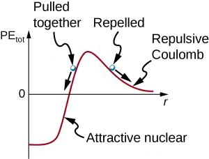 The figure is a graph with an arrow pointing up for the y-, vertical axis and labeled PEtot. The x-, horizontal axis is labeled with arrow r. A red line indicating the plot starts horizontally below the x-axis and then quickly rises toward the horizontal line marked 0 and is labeled Attractive nuclear below the 0 line. There is a light nuclei dot on the slope of the line above the x-axis with an arrow pointing down to the left along the slope and is labeled Pulled together. After the plot reaches a maximum, the red line of the plot moves down and at less of slope. This portion of the plot is labeled Repulsive Coulomb. On this portion is another light nuclei dot labeled Repelled with a line pointing down and to the right along the slope of the plot.