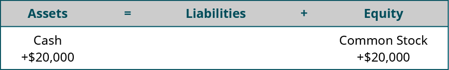 Assets equal Liabilities plus Equity. Cash is listed under Assets, with plus $20,000 under Cash. Common Stock is listed under Equity, with plus $20,000 under Common Stock.