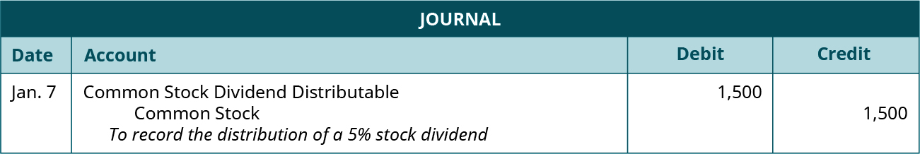 "Journal entry for XXX: Debit Common Stock Dividend Distributable 1,500, credit Common Stock 1,500. Explanation: ""To record the distribution of a 5 percent stock dividend."""