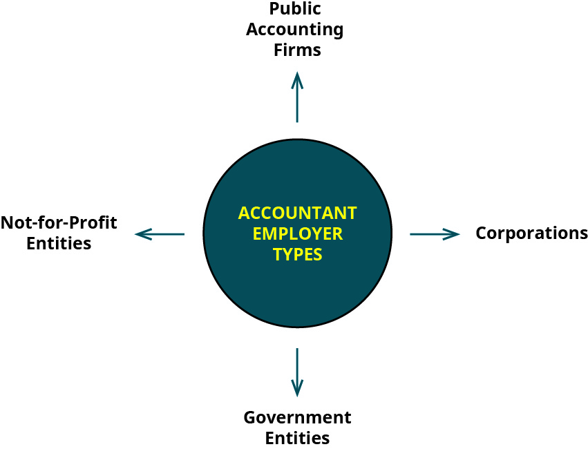 "A diagram has a center circle labeled ""Accountant Employer Types"" and identifies four types: public accounting firms, corporations, government entities, and not-for-profit entities."