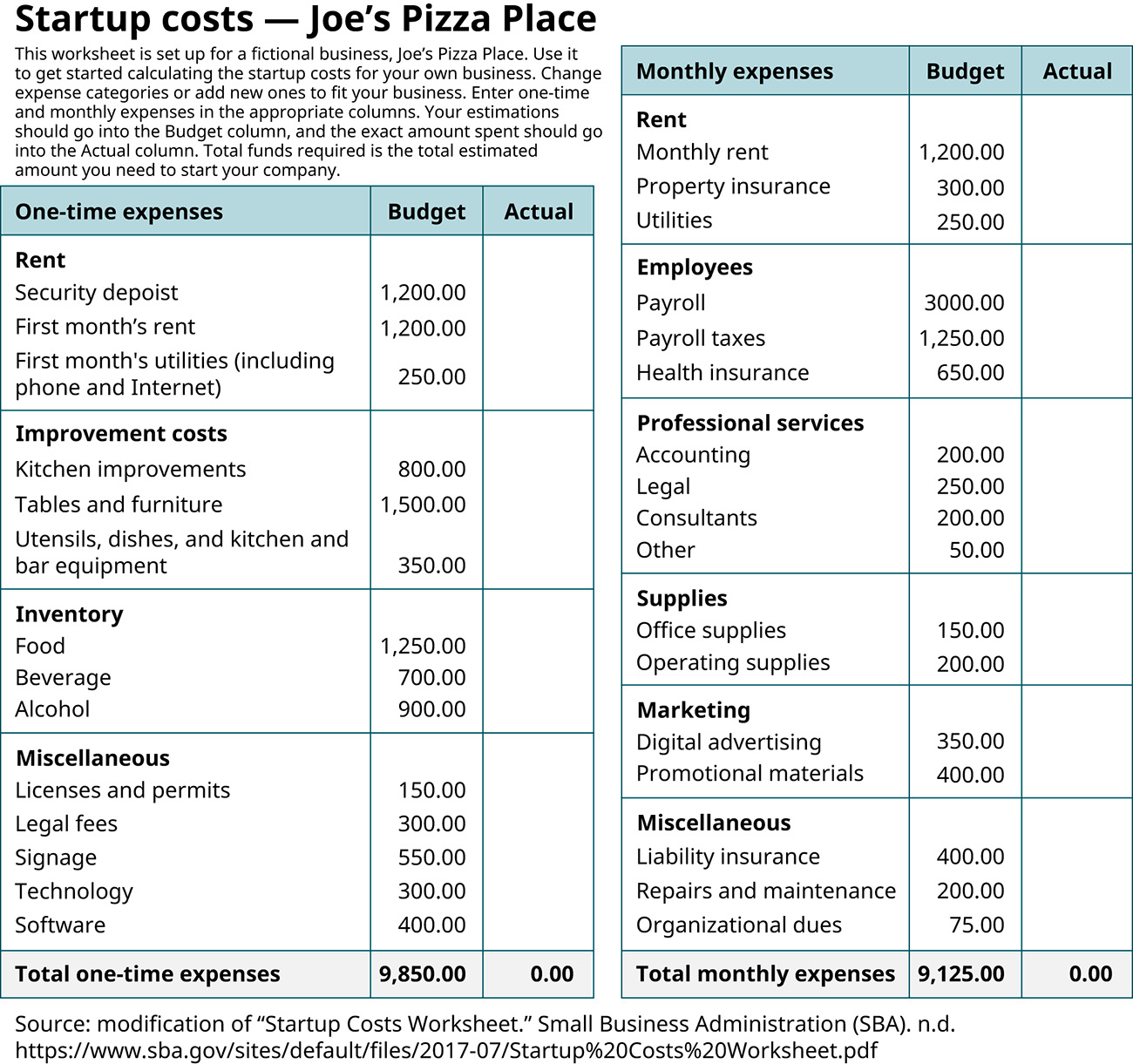 Worksheet of startup costs for Joe's Pizza Place include one-time expenses like improvement costs, some aspects of rent (like security deposit), inventory, and miscellaneous (like signage), and monthly expenses, like rent, employee wages, professional services, supplies, marketing, and miscellaneous, like repairs and maintenance.