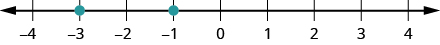 This figure is a number line with points negative 3 and negative 1 labeled with dots.