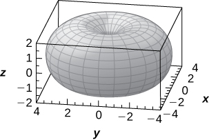 This figure is a torus. It is inside of a box. The edges of the box represent the x, y, and z axes.