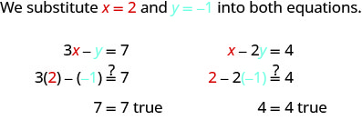 "This figure begins with a sentence, ""We substitute x =2 and y = -1 into both equations."" The first equation shows that 3x minus y equals 7. Then 3 times 2 minus negative, in parentheses, equals 7. Then 7 equals 7 is true. The second equation reads x minus 2y equals 4. Then 2 minus 2 times negative one in parentheses equals 4. Then 4 = 4 is true."
