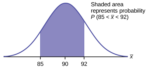 This is a normal distribution curve. The peak of the curve coincides with the point 90 on the horizontal axis. The points 85 and 92 are labeled on the axis. Vertical lines are drawn from these points to the curve and the area between the lines is shaded. The shaded region represents the probability that 85 < x < 92.